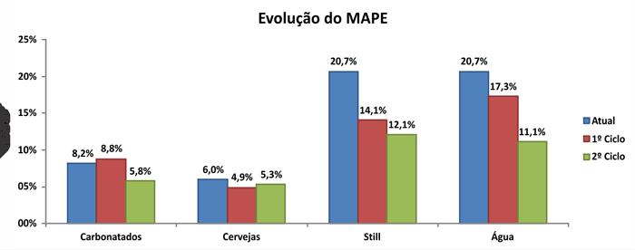 Evolu;áo MAPE