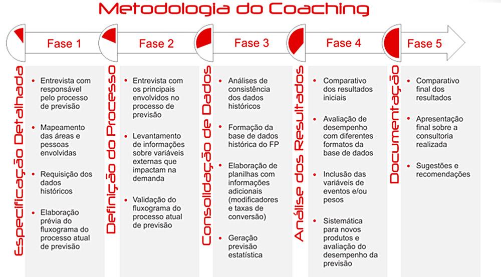 Metodologia do Coaching